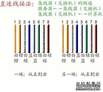 网线水晶头接法(图解教程)