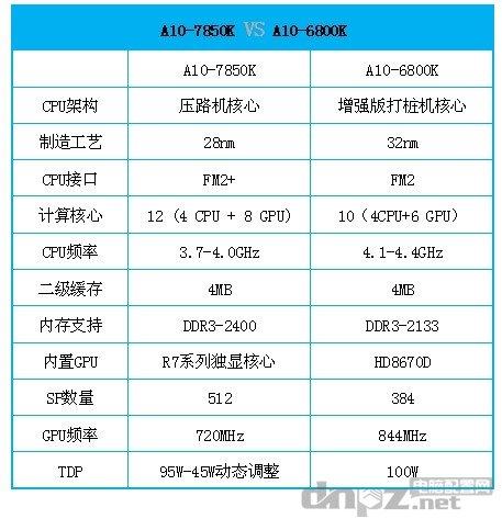 AMD A10-7850K & AMD A10-5800K参数对比