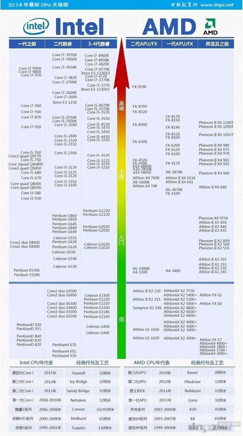 2014CPU天梯图