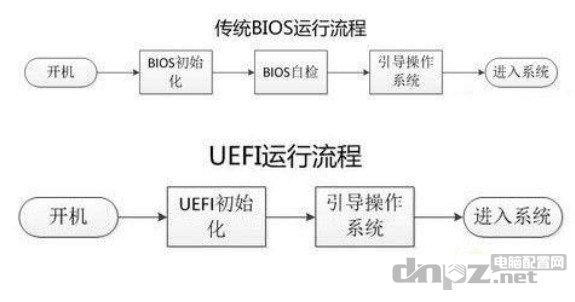 UEFI和Legacy运行流程