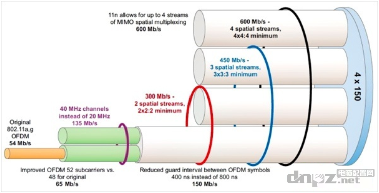 wifi无线路由器天线越多越好?