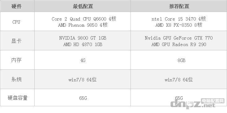 GTA5配置要求