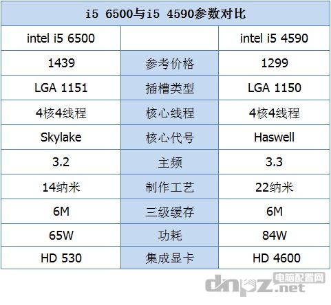 i5 6500和i5 4590哪个好?