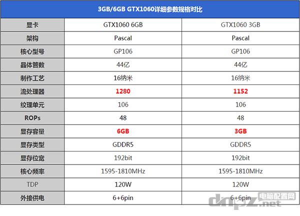 GTX1060 3G和6G有多大差距