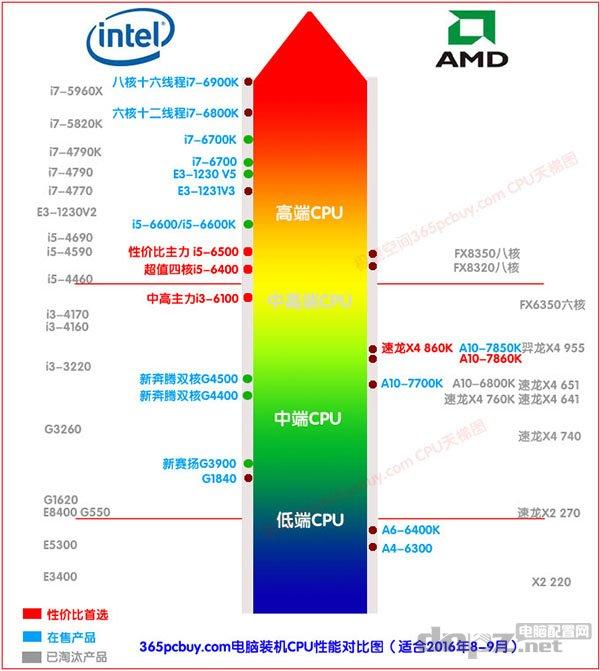 怎么看cpu好坏,如何选择CPU型号