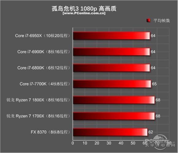 锐龙r7 1700x和i7 7700k性能对比测试,哪个更适合玩游戏