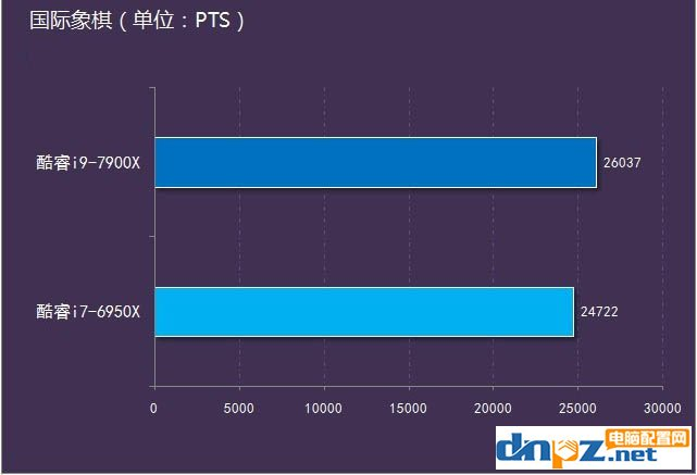 i9 7900X和i7 5960X性能对比测试,哪个更好?