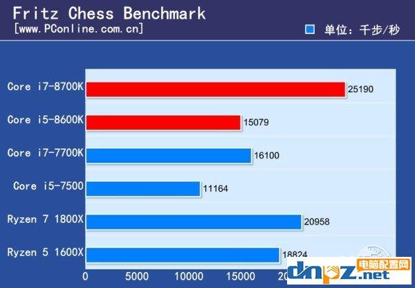 intel八代酷睿处理器性能怎么样?i7-8700k i5-8600k性能测试