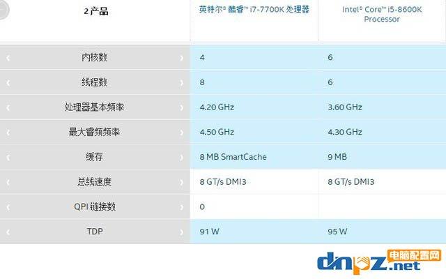 八代i5 8600K和七代i7 7700K哪个好?