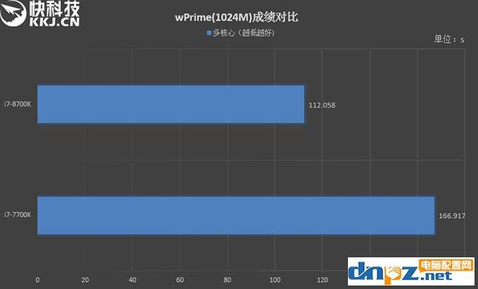 i7 8700k和i7 7700k性能评测,8700k与7700区别