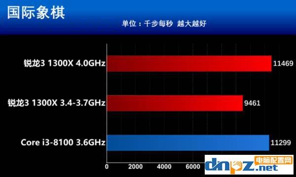 锐龙R3 1300X和i3 8100性能对比测试,i3 8100和R3 1300X哪个好