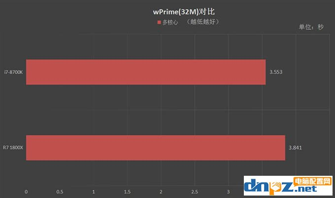 R7 1800X和i7 8700K性能对比测试,1800X和8700K哪个好
