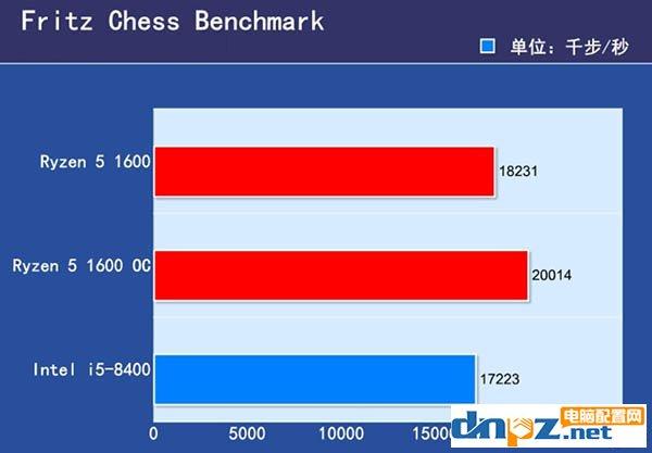 锐龙R5 1600和i5 8400哪个好?i5 8400与R5 1600性能对比评测