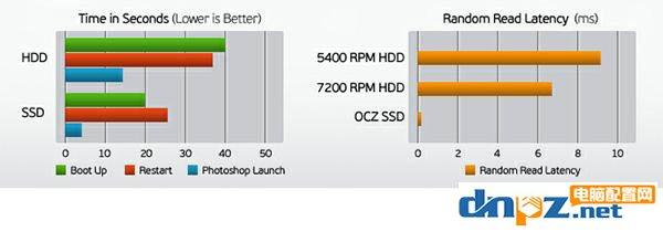 旧电脑怎么买配件升级效果最好?