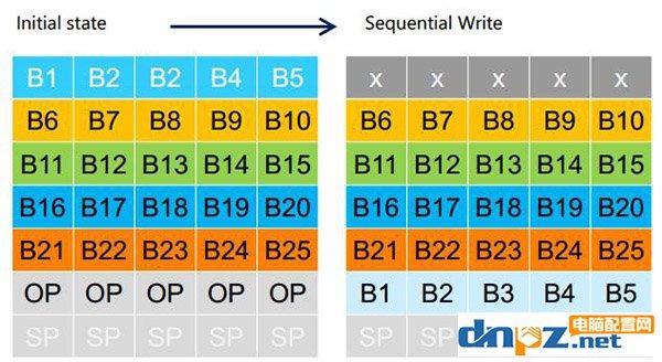 如何计算SSD固态硬盘寿命,固态硬盘一般能用多久?