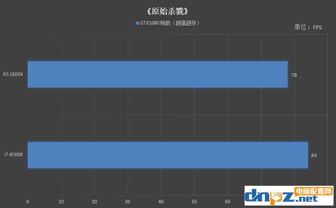 R5 1600X和i7 8700K哪个好 8700k与1600x性能对比评测