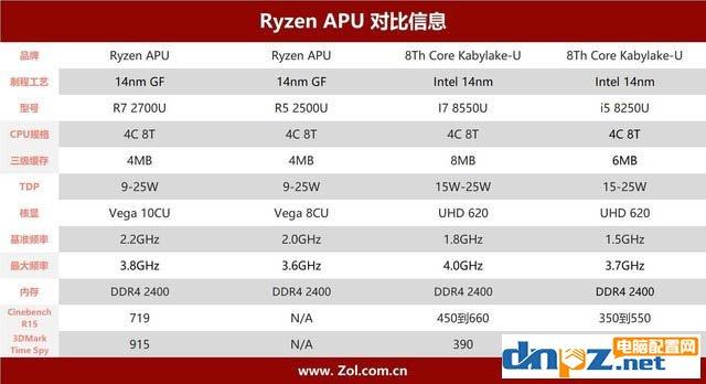 联想720S怎么样 联想720s笔记本性能评测