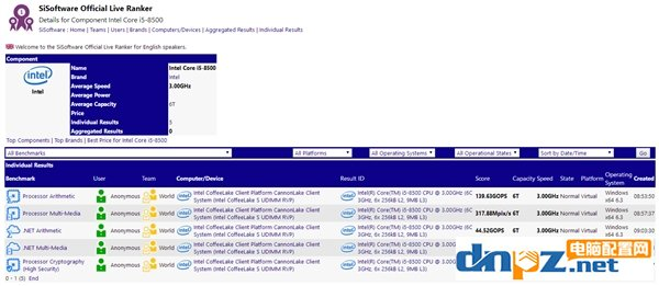 永别牙膏!Intel主流六核升级:i5-8500首曝