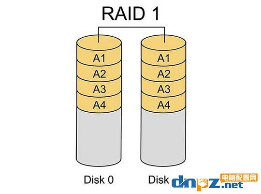 电脑、移动硬盘、优盘哪个储存资料好?