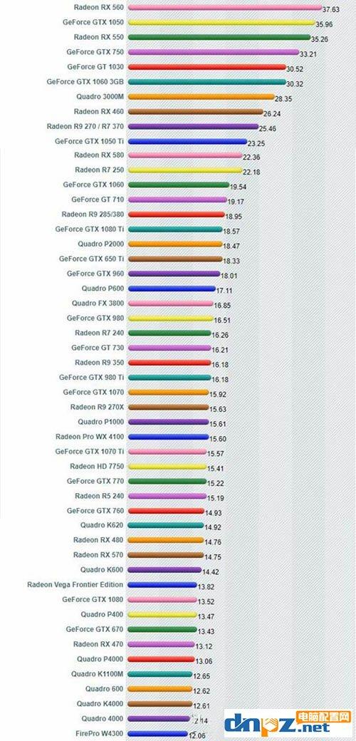 哪个型号显卡性价比最高?显卡性价比天梯图告诉你答案