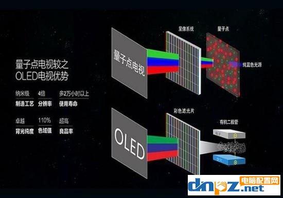 量子点显示器好吗?量子点电视优缺点