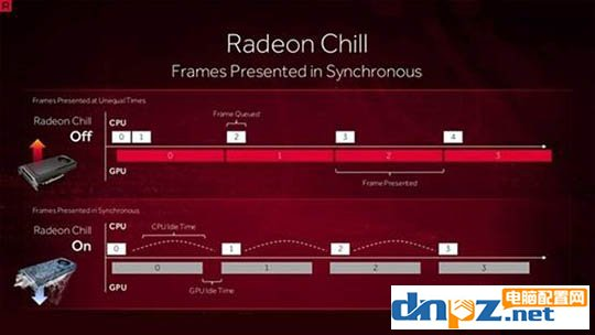 Radeon Chill是什么?如何开启Radeon Chill