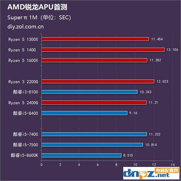 锐龙R5 2400G/R3 2200G和酷睿i5 8400/i3 8100性能对比测试