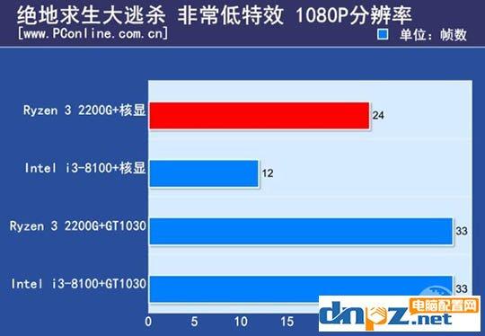 ryzen3 2200g和酷睿i3 8100哪个好?8100和2200g性能对比测试