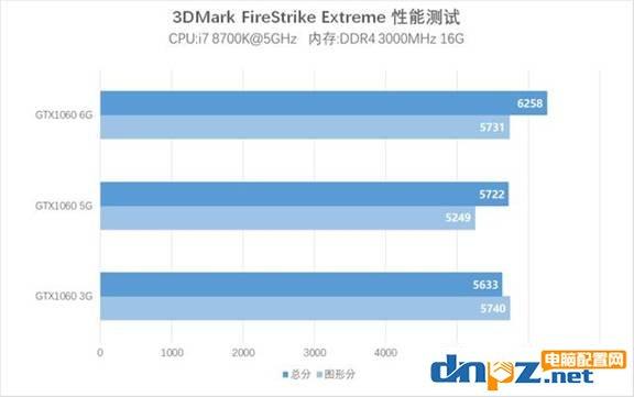 同品牌的1060 5g和1060 6g显卡性能有多大区别