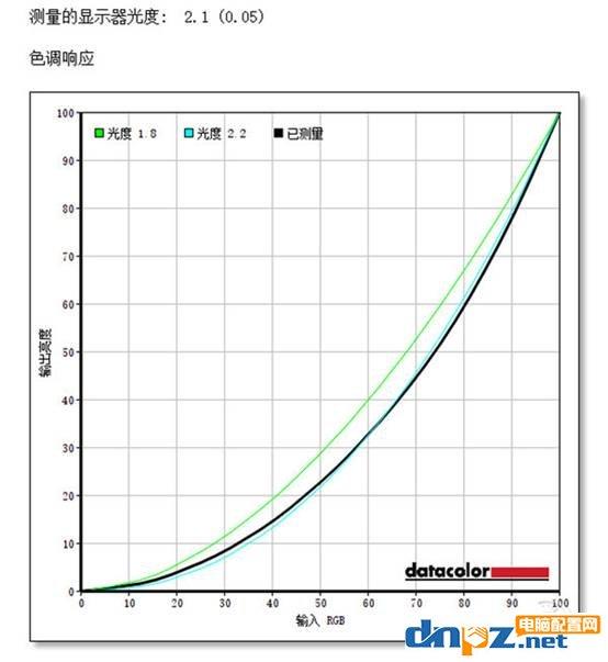 显示器的伽马是什么?显示器伽马值多少合适?