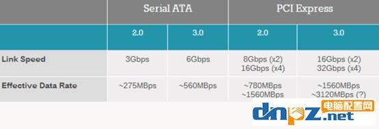 PCI-E和SATA SSD哪个好?固态硬盘PCI-E和sata的区别
