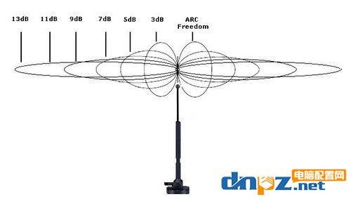 哪种无线路由器穿墙能力强?什么路由器穿墙效果好?