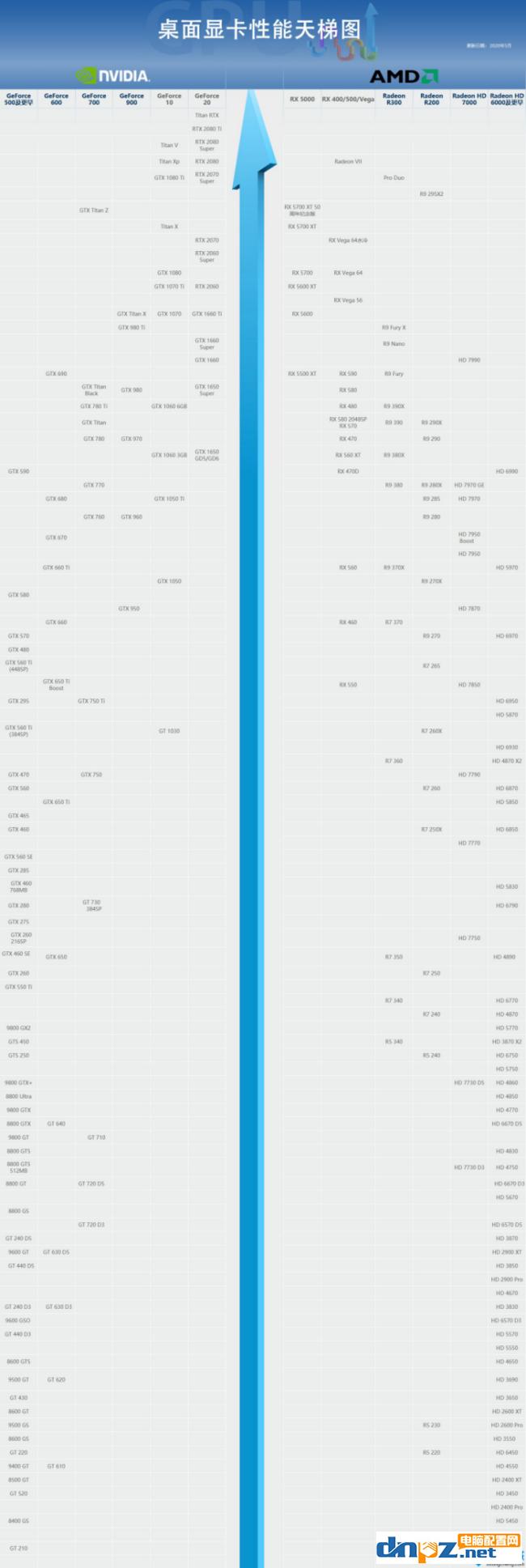 电脑桌面级显卡2020最新天梯图来了!